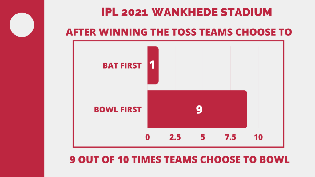 IPL 2021 Wankhede Stats and Analysis Report