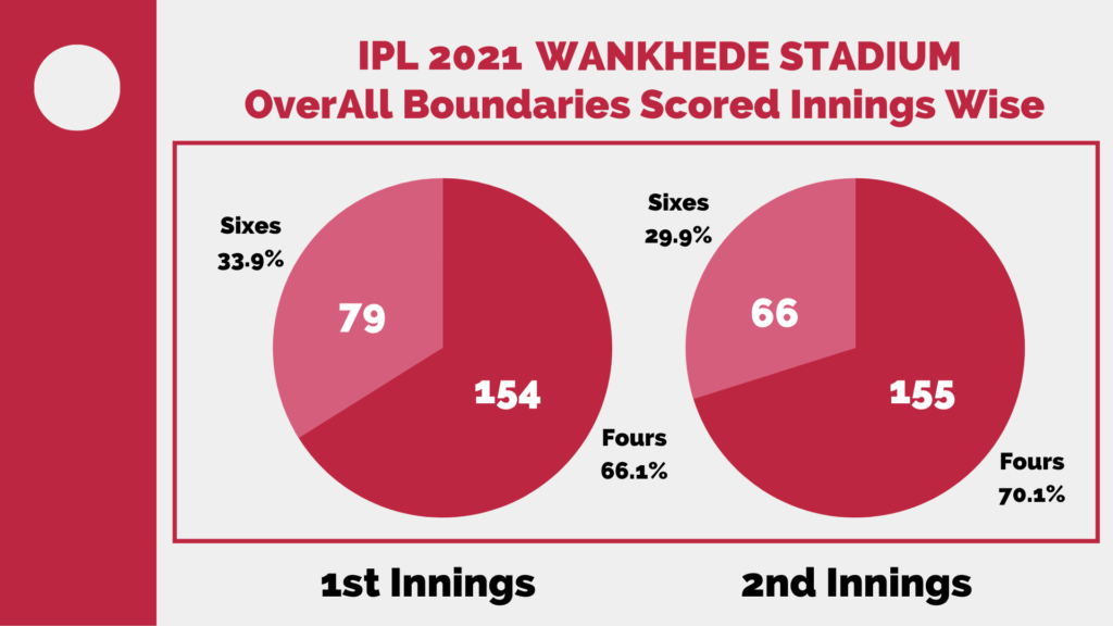 IPL 2021 Wankhede Stadium Stats and Analysis Report